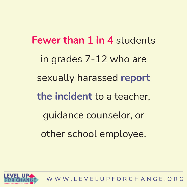 Fewer than 1 in 4 students in grades 7-12 who are sexually harassed report the incident to a teacher, guidance counselor, or other school employee.