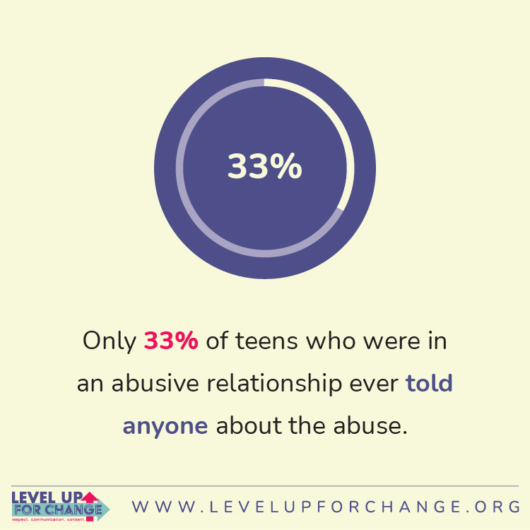A statistic represented by a circle graph:  Only 33% of teens who were in an abusive relationship ever told anyone about the abuse.