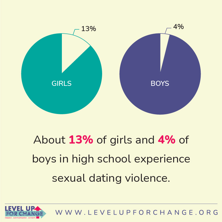 A statistic represented by 2 pie charts:  About 13% of girls and 4% of boys in high school experience sexual dating violence.