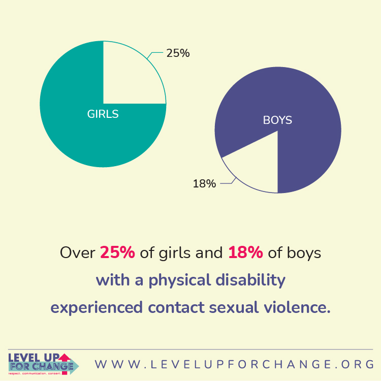 A statistic represented by 2 pie charts:  1) Over 25% of girls with a physical disability experienced contact sexual violence.  2) Over 18% of boys with a physical disability have experienced contact sexual violence.